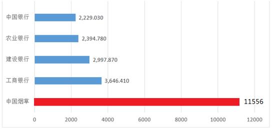中国最赚钱企业来了:一年1.2万亿利税 3亿人买单