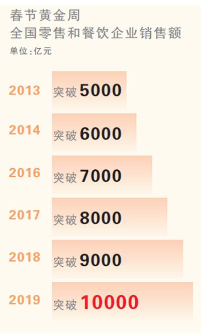 大赢家心水论坛首页首破万亿元!春节消费亮眼,比去年春节黄金周增长8.5%