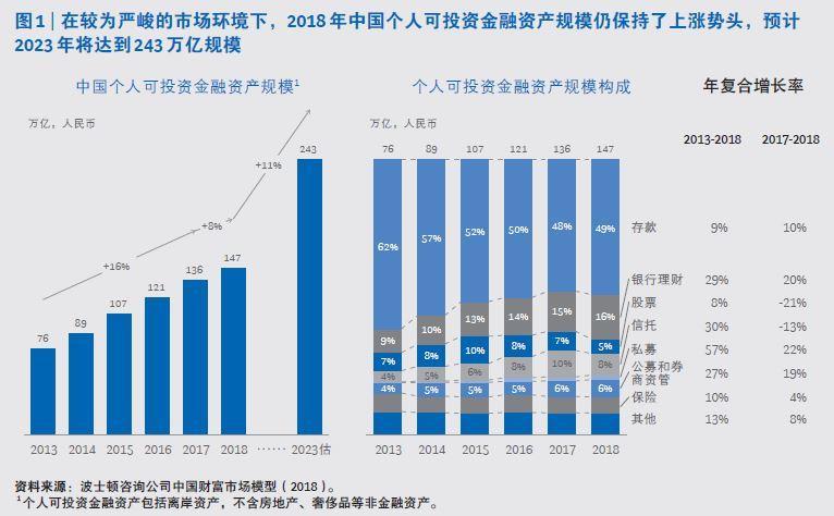 中国富人图谱公布 北京富人密度最高
