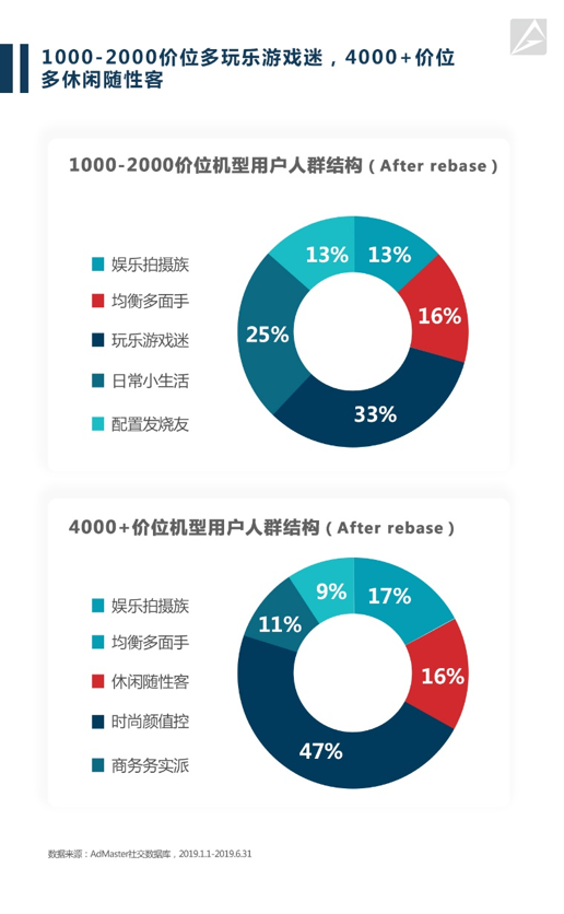 大數據告訴你,購買不同手機的都是什么樣的人群?