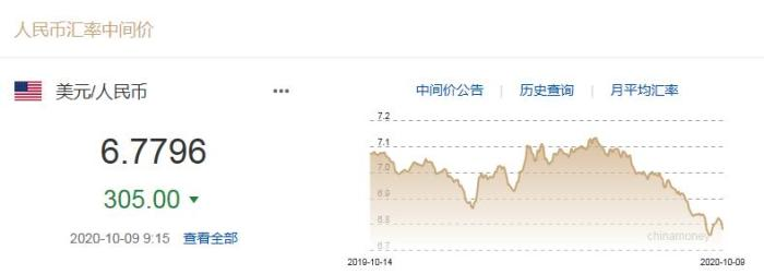 人民币对美元汇率中间价截图。