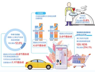 从中央到各地出台多项举措 激活汽车等重点领域消费潜力 经济日报2020-11-24 07:10:47 QQ截图20201124070927.png  近期,从中央到各地陆续出台举措,促进重点领域消费。