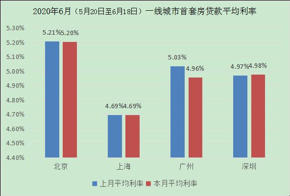 全国首套房贷款平均利率则为5.28% 环比下降4BP